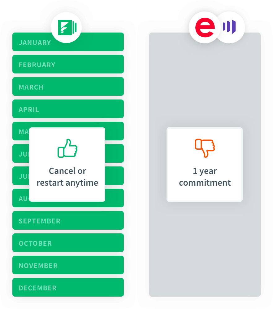 Eloqua Marketo and Formstack commitment comparison
