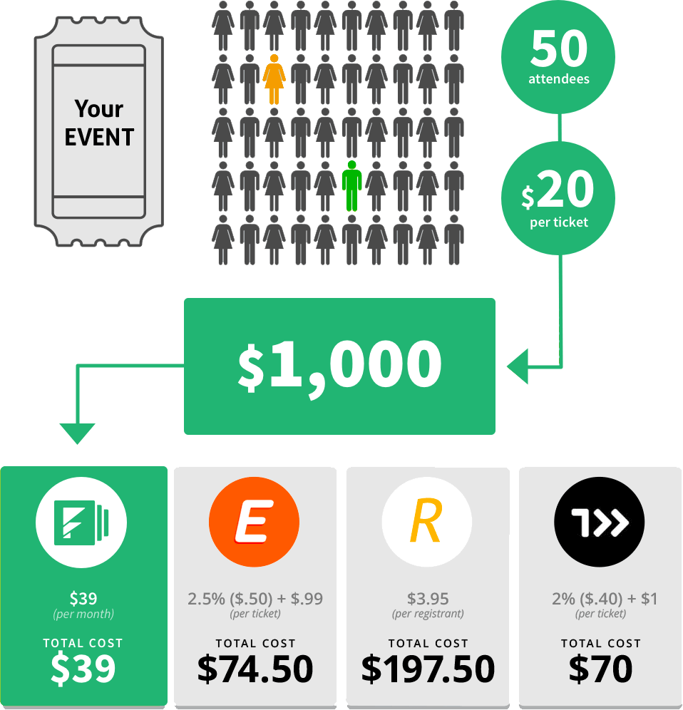 RegOnline event management platforms cost comparison