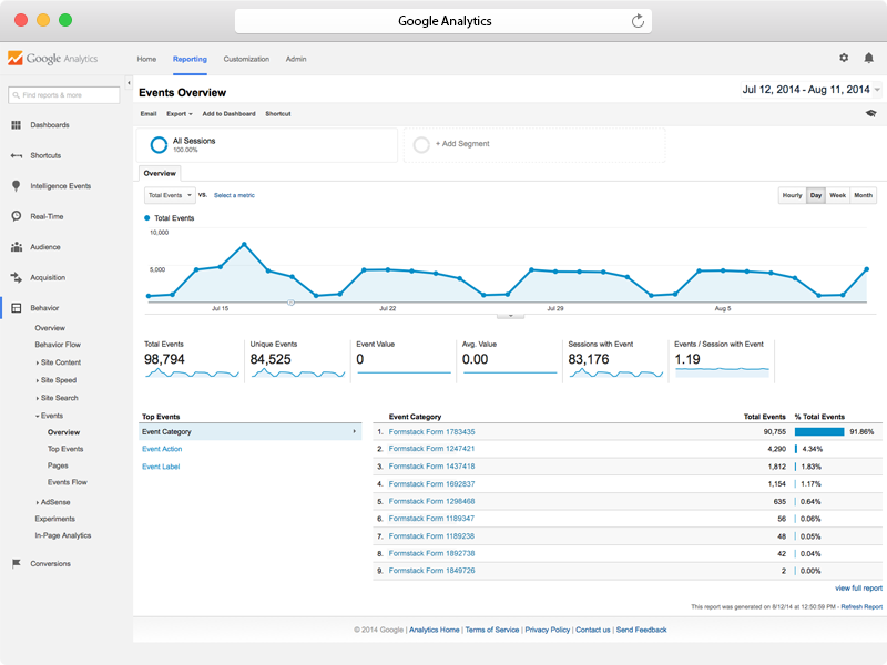 GA Report Example from Formstack's Google Analytics Integration