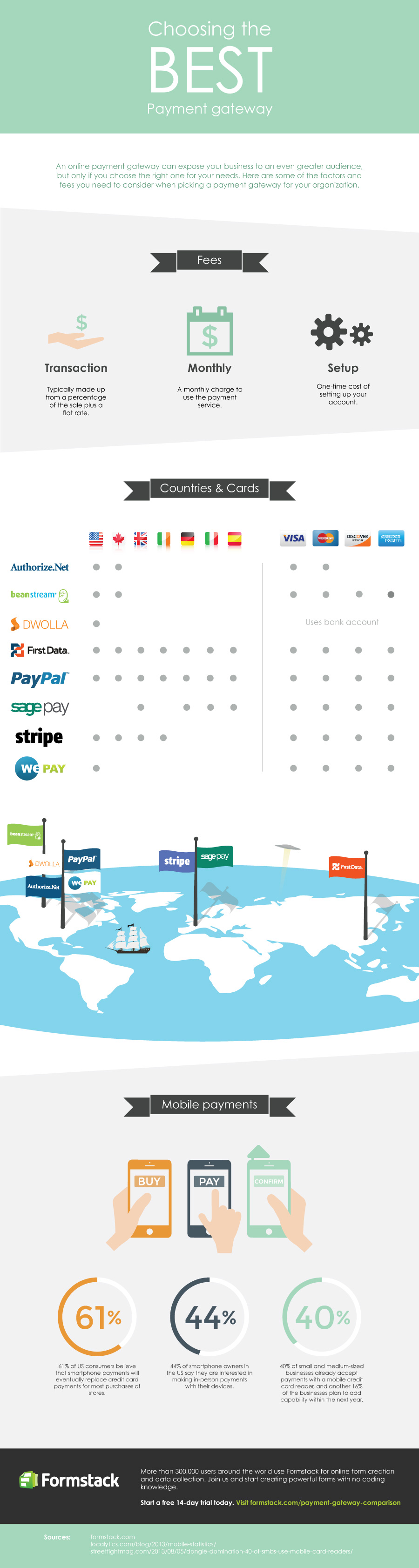Choosing the Best Payment Gateway