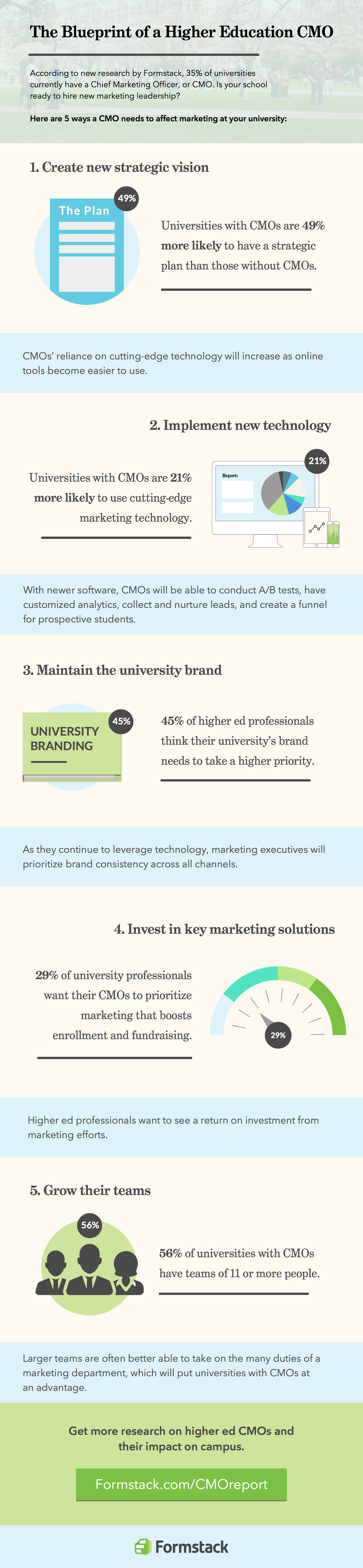 Blueprint of a Higher Education CMO