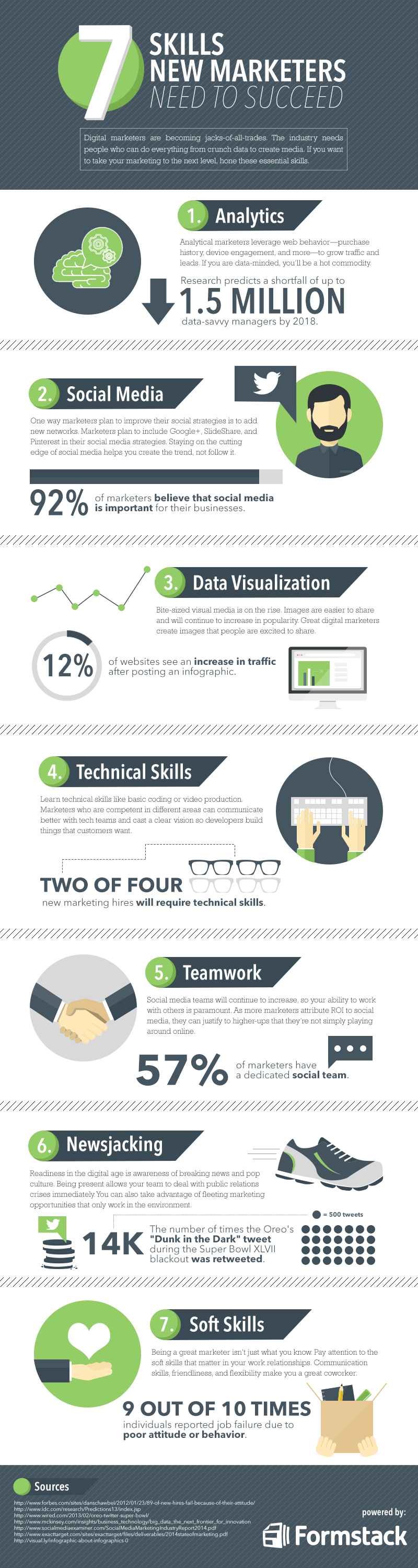 7 skills new marketers need formstack